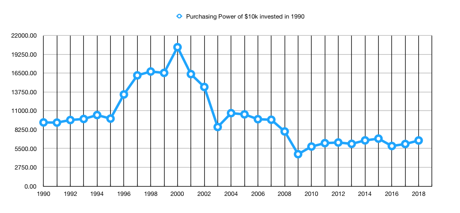 Purchasing Power since 1990.png