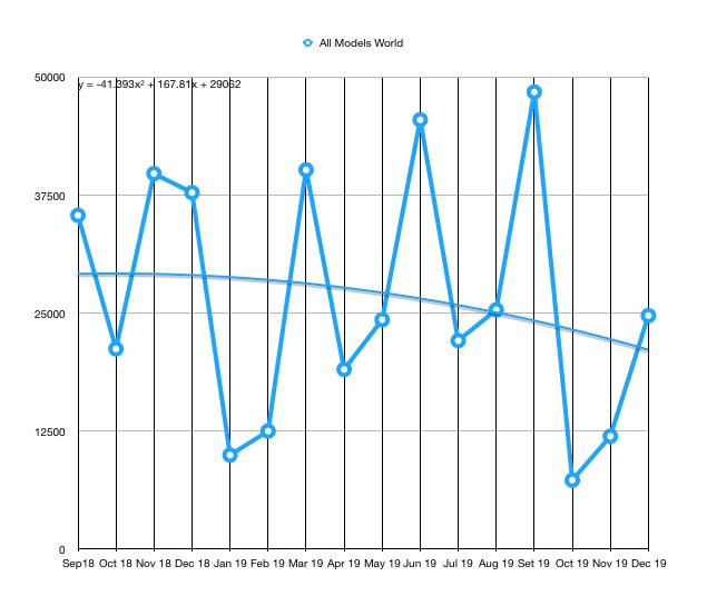 Toysla World demand 2019 11 25 polynomial trend line