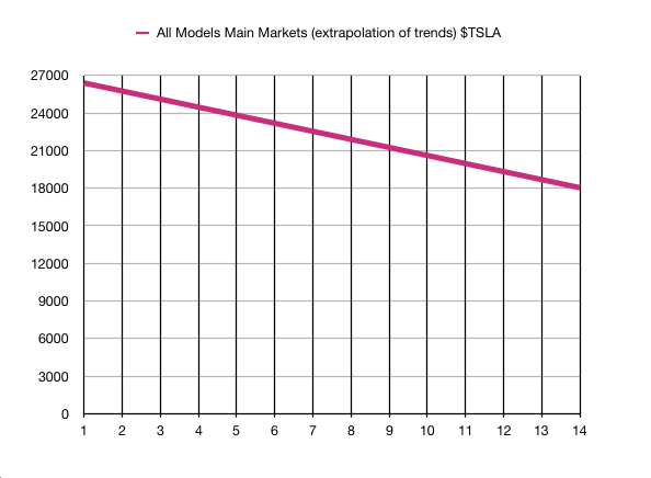 $TSLA avg sales per month 3 main markets from oct 18 for 14 months extrapolated