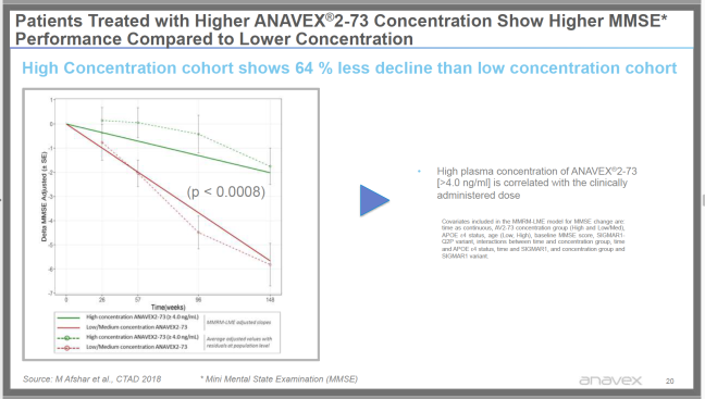 ANAVEX A2-73 Phase 2a 148 weeks MMSE score 20p Corporate Presentation 2019 OCt