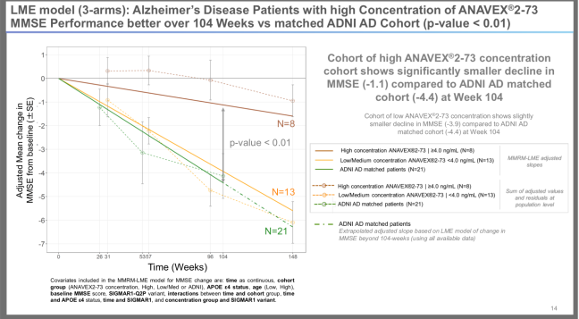 CTAD 2019 104 week a2-73 data to adjustent for APOE e4