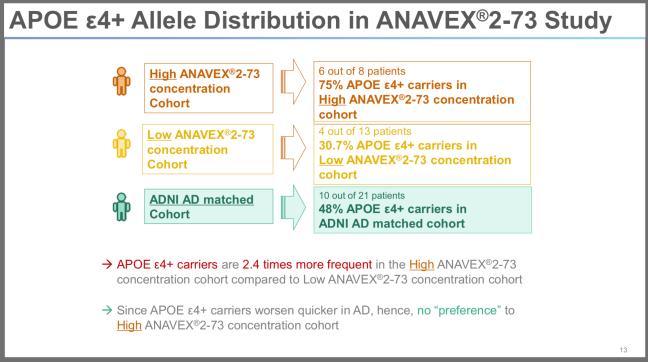 CTAD 2019 Presentation page 13 APOEe4 gene occurance