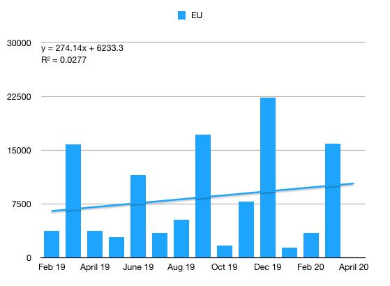 Model 3 EU almost all q1 2020