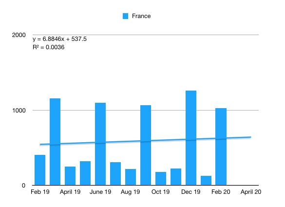 Model 3 France q1 2020