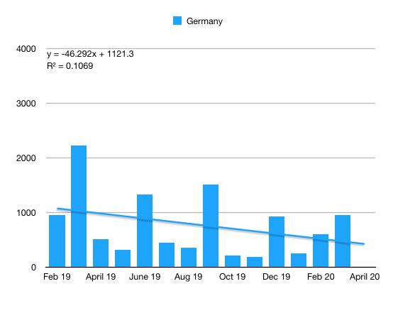 Model 3 Germany q1 2020