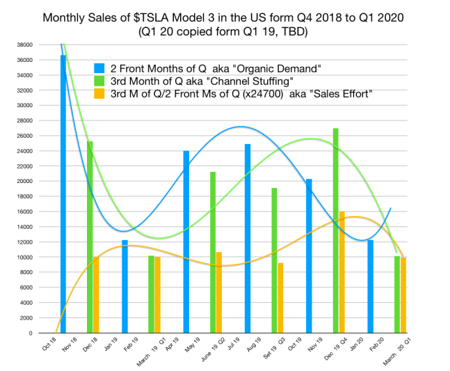 $TSLA SALES the US Model 3 from Q4 2018 to Q1 (estimated) 2020