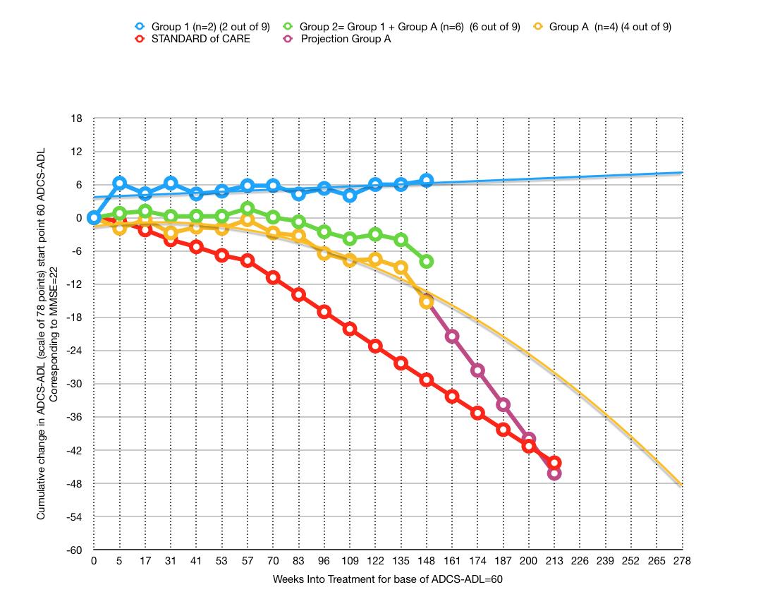 ANAVEX 2-73 Blarcamesine plot 4 26 2020